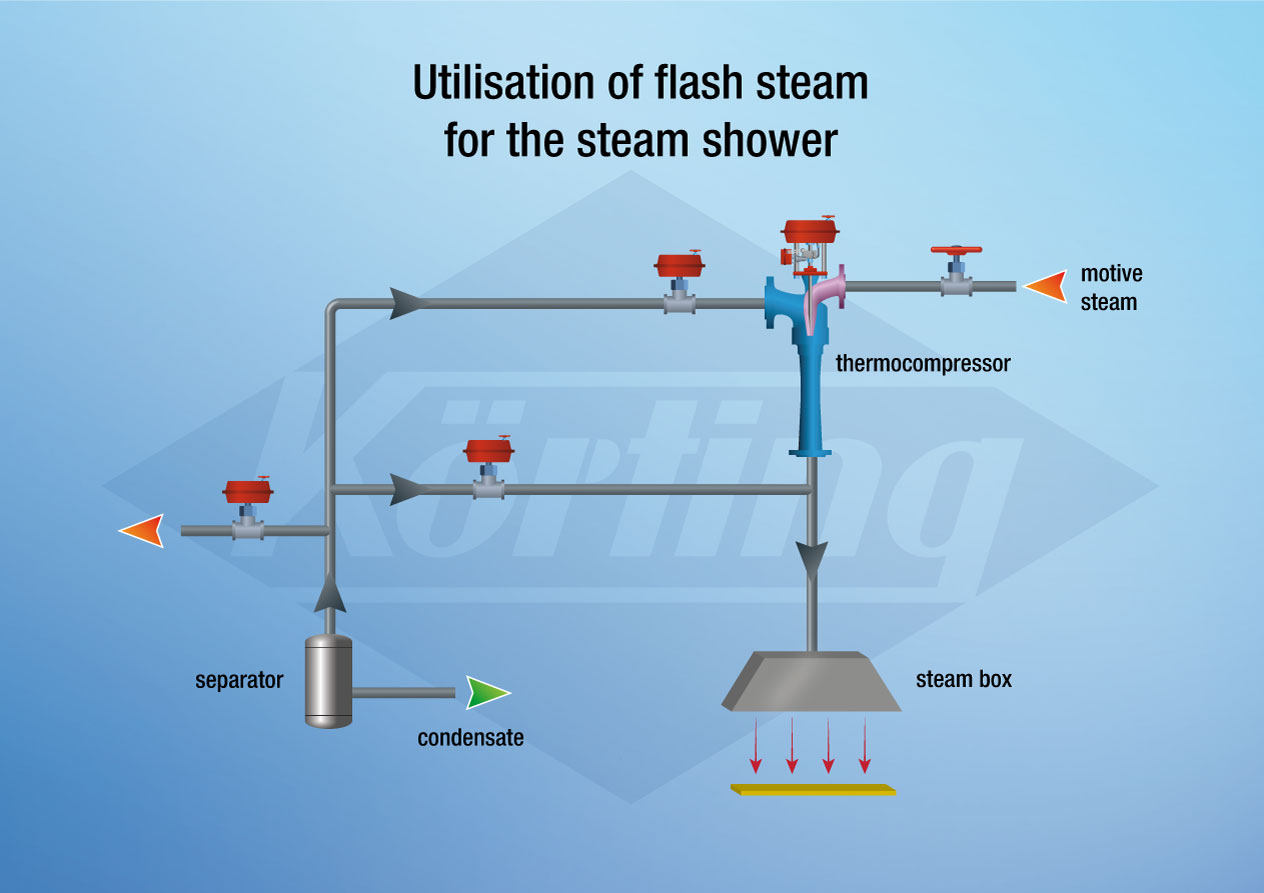 Utilisation of flash steam for the steam box by using a Körting thermocompressor