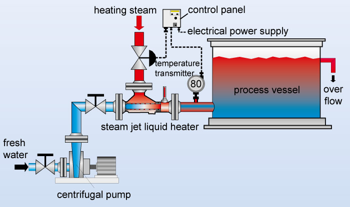 Flow chart of a steam jet flow heater