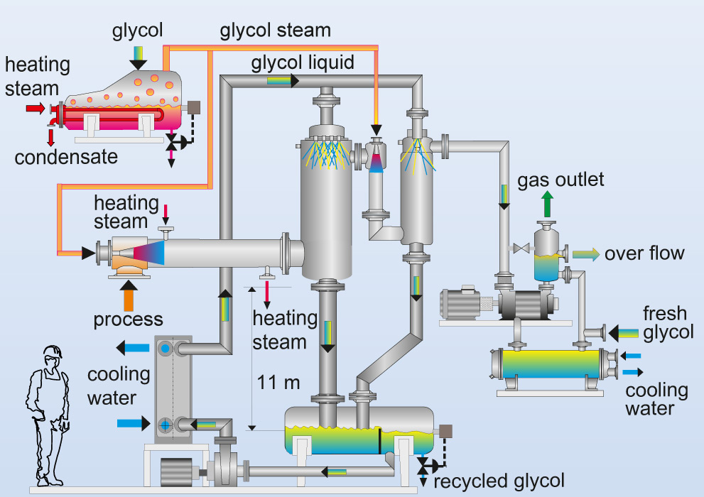 Flow chart of a vacuum system with mixing condensers and process-vapour operated ejectors
