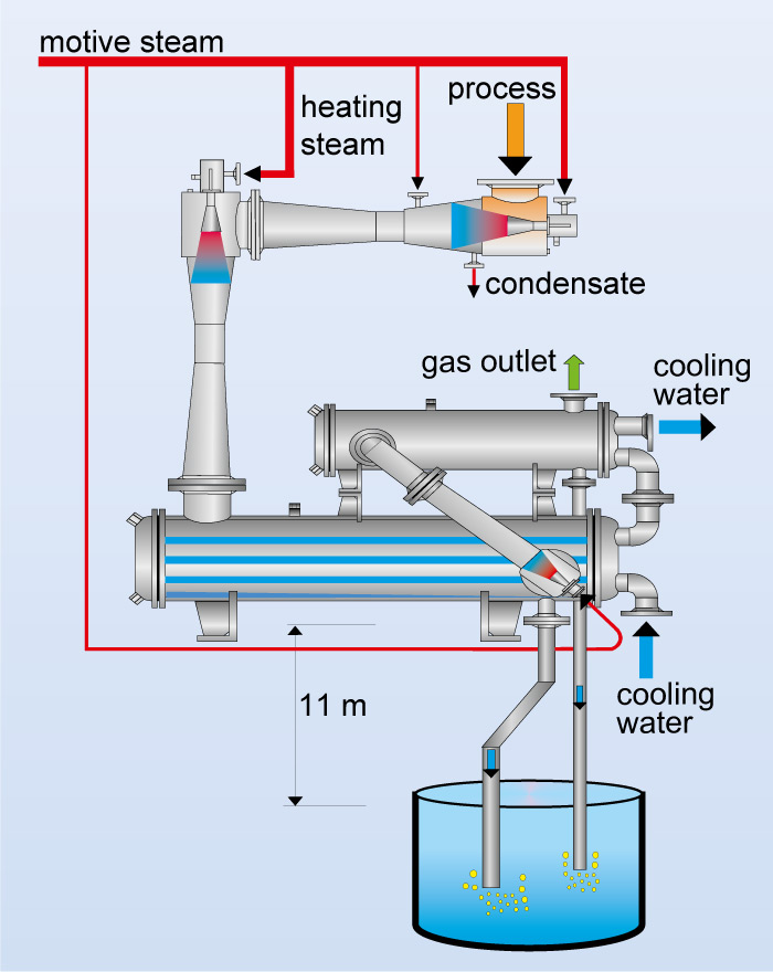 Flow chart of a multi-stage steam jet vacuum system with surface condenser