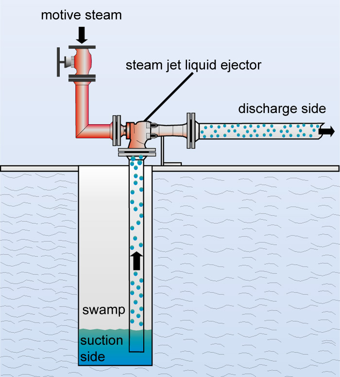 Flow chart of a steam jet liquid ejector