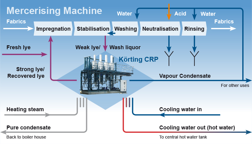 A diagram of a mercerising machine. The Körting CRP lies at the core of sustainable operation.